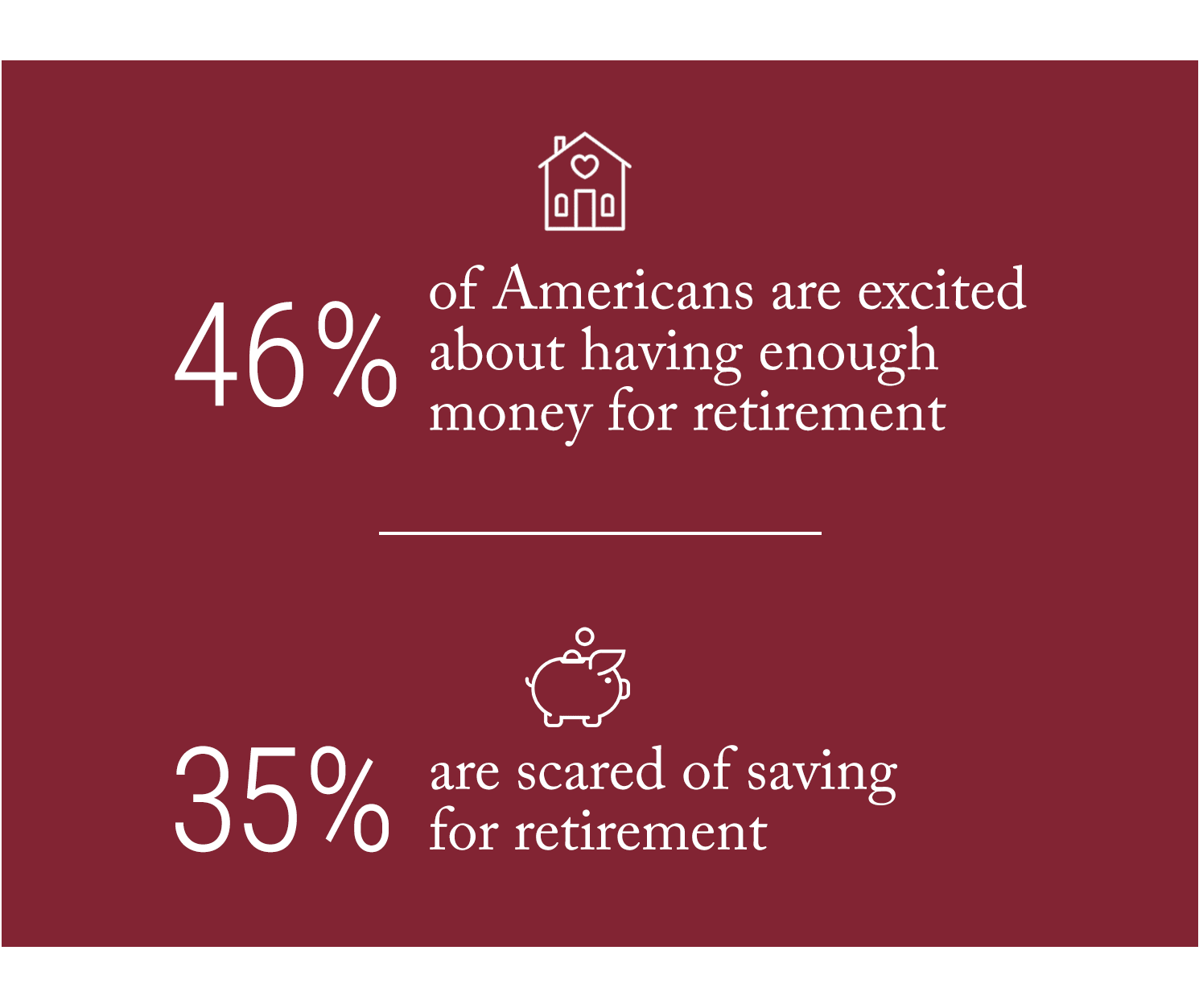 46% of Americans are excited about having enough money for retirement. 35% are scared of saving for retirement