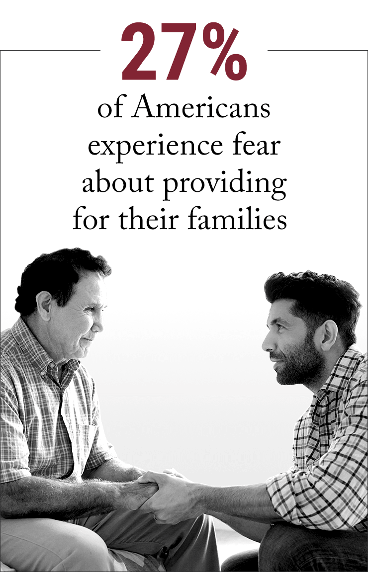 27% of Americans experience fear about providing for their families
